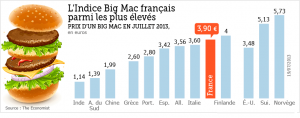 L'indice Big Mac