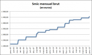 smic horaire 2015