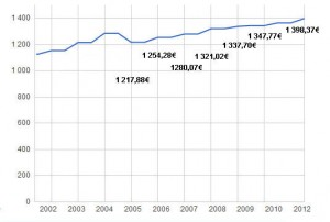 évolution du SMIC depuis 2002