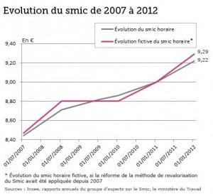 Réforme du SMIC